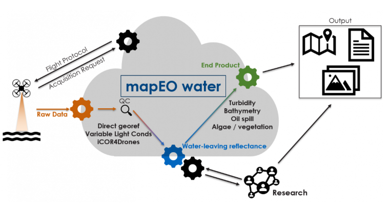 Graphical image of the processing workflow that makes up the MapEO water service.